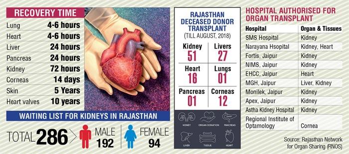 Jaipur: Myths surrounding organ donation leaves many