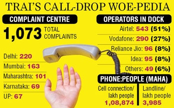 Delhi, Mumbai have most call drop complaints: Ministry of Communication