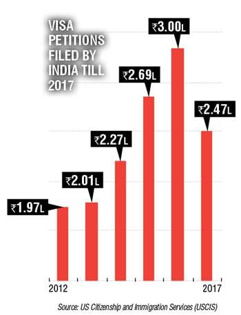 H-1B visa process may ease but not lighten cost burden