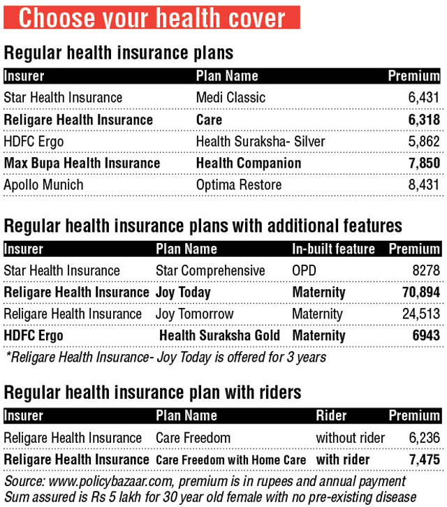 Which Health Insurance Meets Your Need The Best