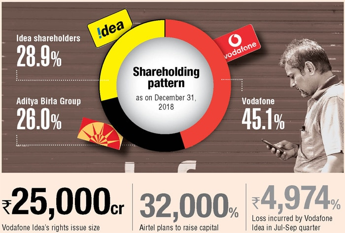 Vodafone Idea sets rights issue at Rs 12.50 per share