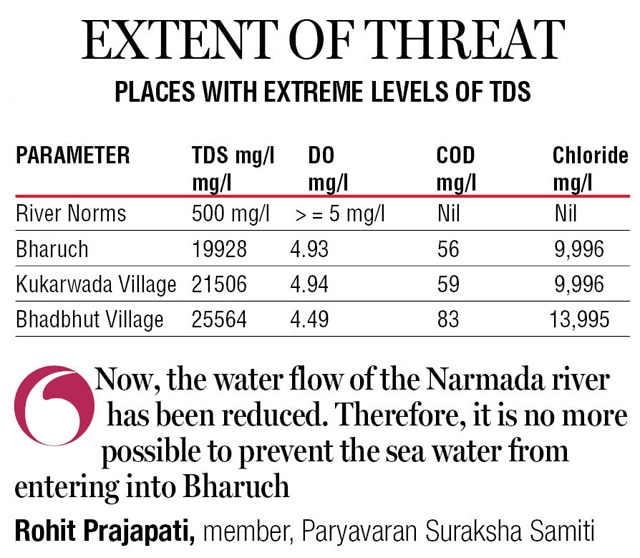 Gujarat: Narmada water has 50 times higher Total Dissolved Solids