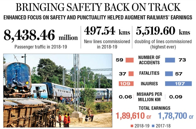 Indian Railways' focus on safety pays off as accidents drop