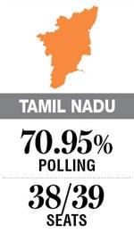 Lok Sabha Election 2019: Tamil Nadu holds the key to winning Delhi