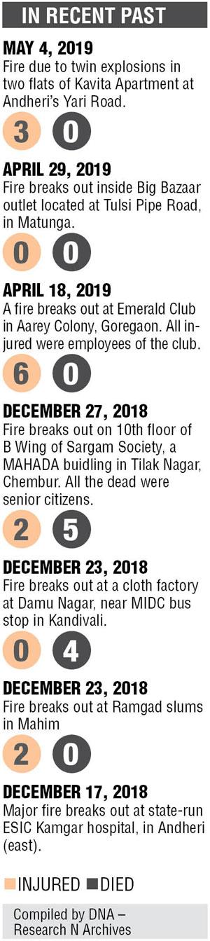 Mumbai: 16-year-old Dadar girl dies in fire inside home