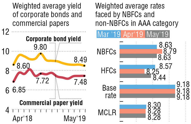 Falling bond, commercial paper yields signal liquidity stress is easing
