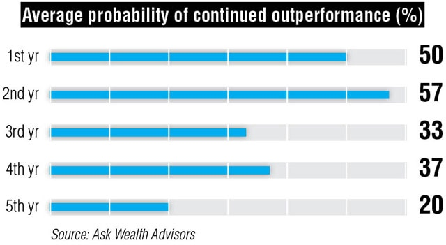 Mid-cap schemes outperformed benchmark than large-cap schemes