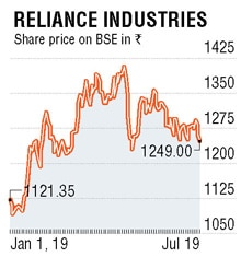 RIL to start production at 3 new blocks by mid-2020