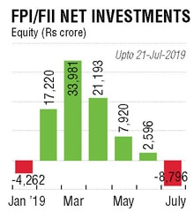 FPI sell-off continues, market down 3.75% since Budget