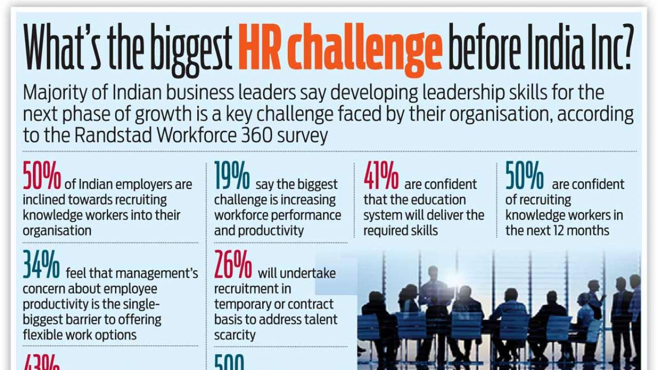 What's the biggest HR challenge before India Inc?